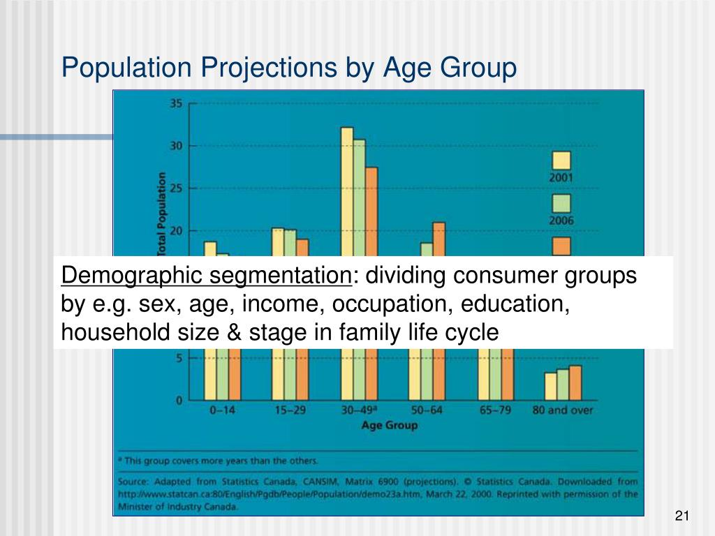 Population Projections by Age Group