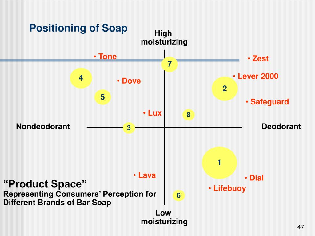 Positioning of Soap
