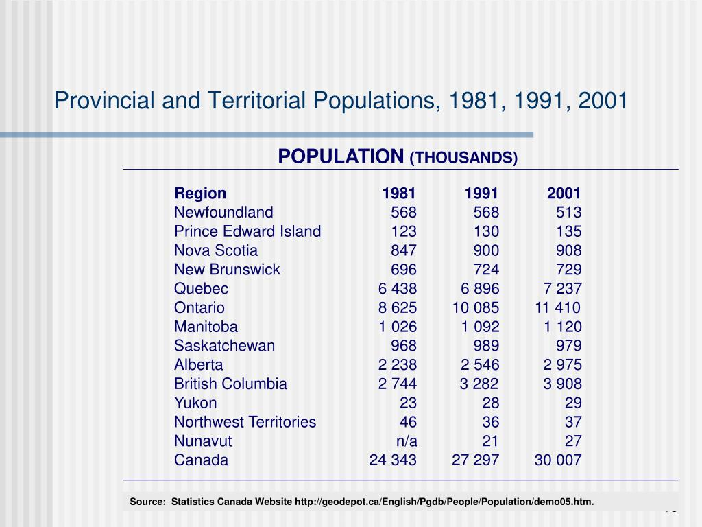 Provincial and Territorial Populations, 1981, 1991, 2001