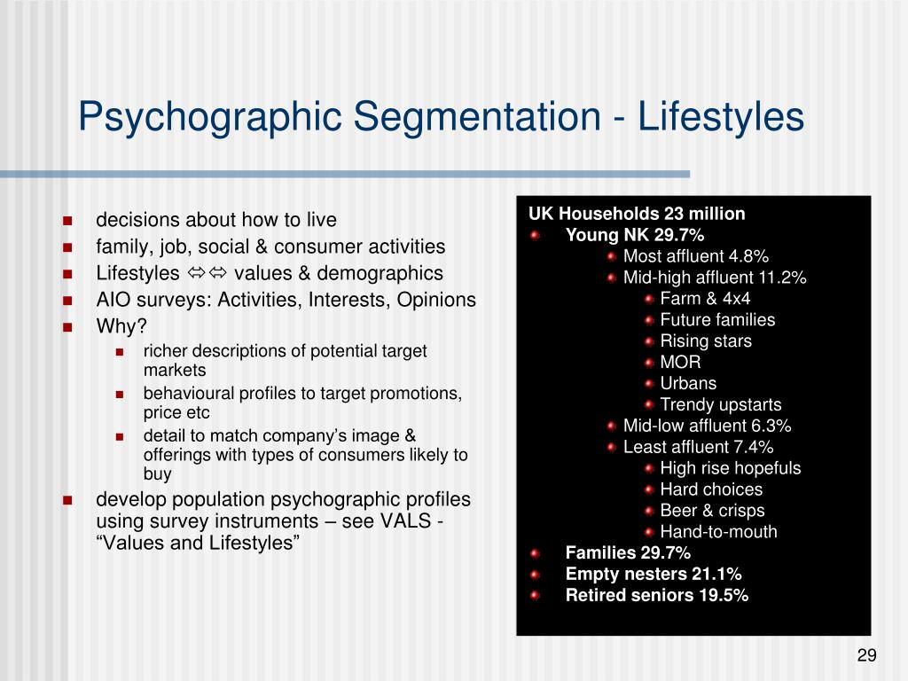 Psychographic Segmentation - Lifestyles