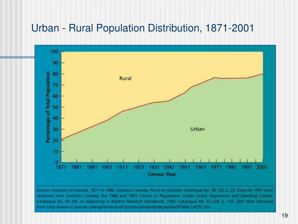 Urban - Rural Population Distribution, 1871-2001