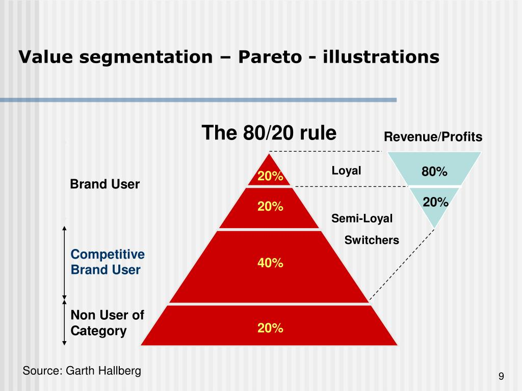 Value segmentation – Pareto - illustrations
