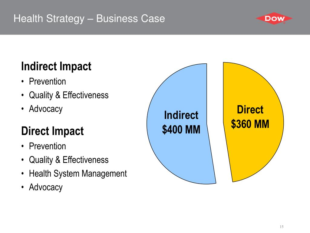 Health Strategy – Business Case
