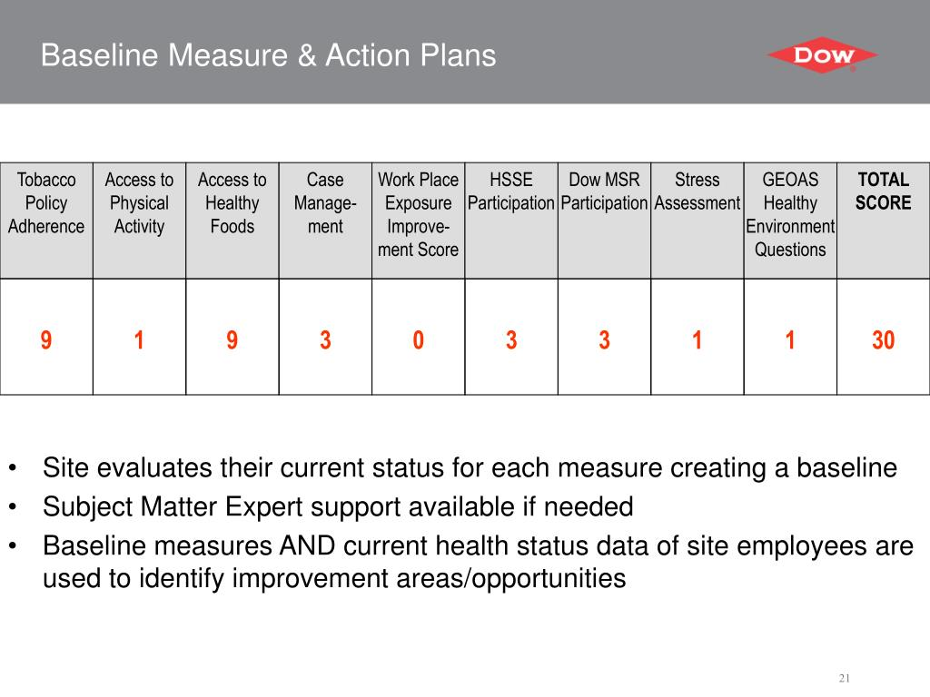 Baseline Measure & Action Plans