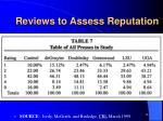 reviews to assess reputation14