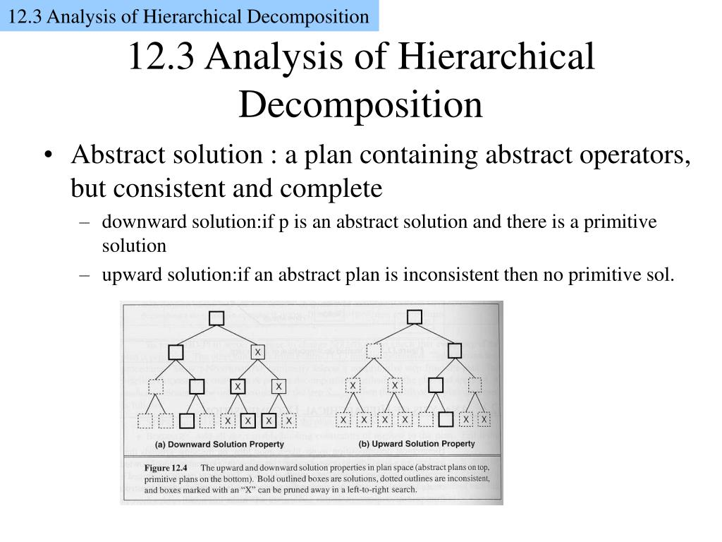 12.3 Analysis of Hierarchical Decomposition