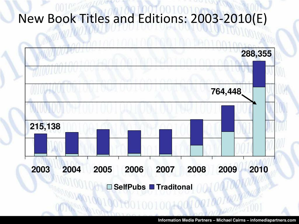 New Book Titles and Editions: 2003-2010(E)