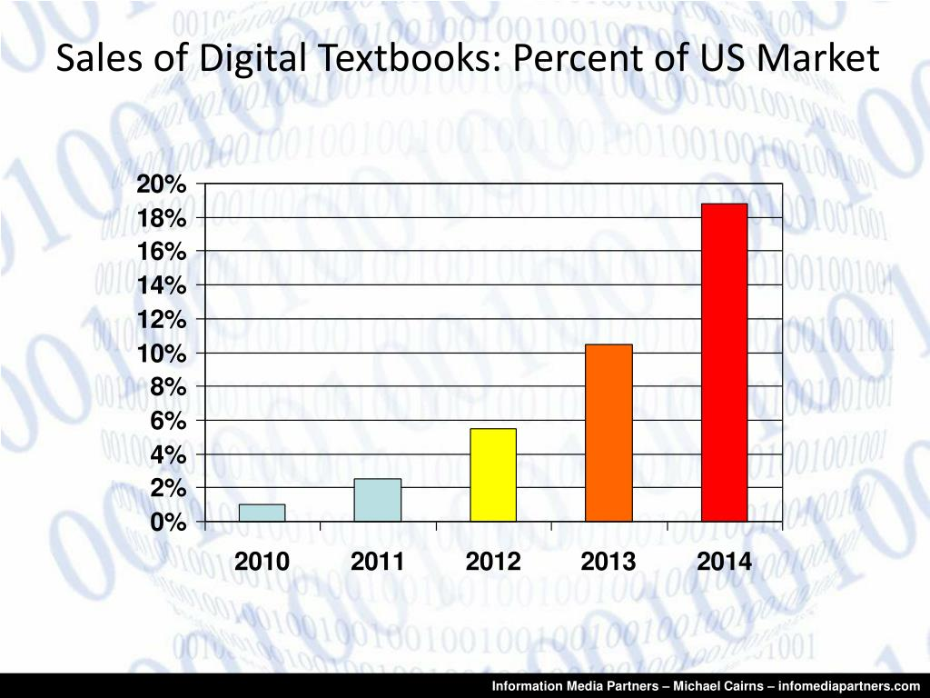 Sales of Digital Textbooks: Percent of US Market