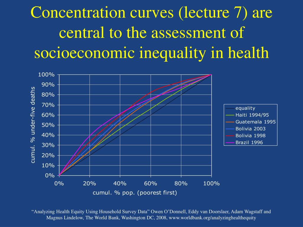 Concentration curves (lecture 7) are central to the assessment of socioeconomic inequality in health