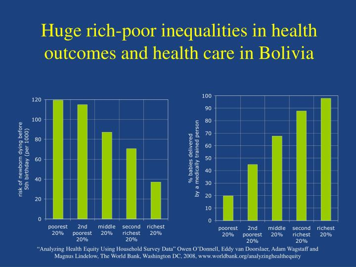 Huge rich poor inequalities in health outcomes and health care in bolivia