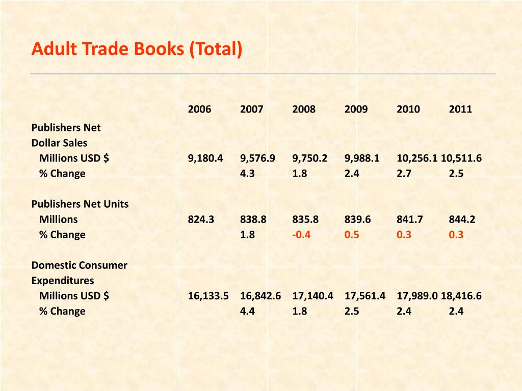 Adult Trade Books (Total)