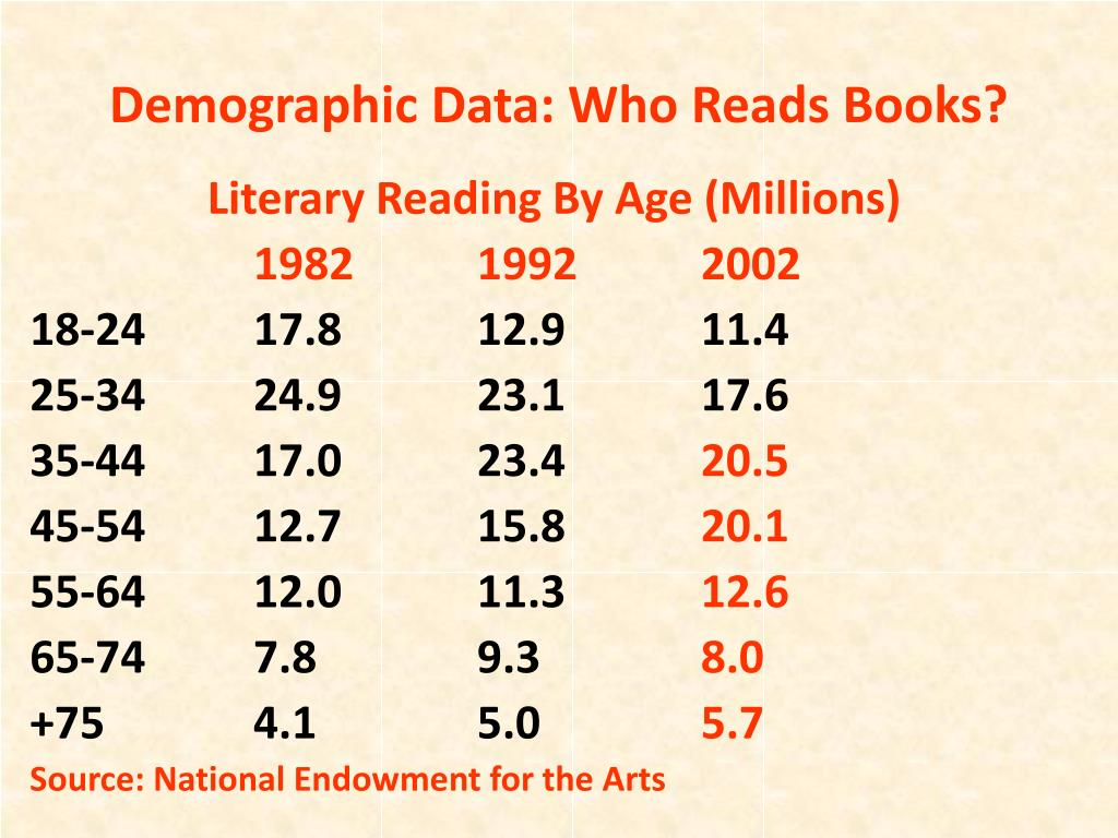Demographic Data: Who Reads Books?