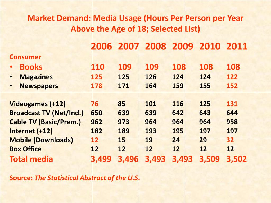 Market Demand: Media Usage (Hours Per Person per Year Above the Age of 18; Selected List)