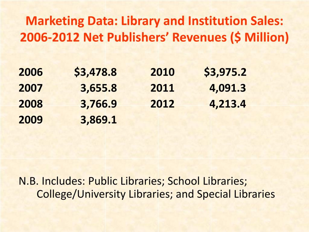 Marketing Data: Library and Institution Sales: 2006-2012 Net Publishers' Revenues ($ Million)