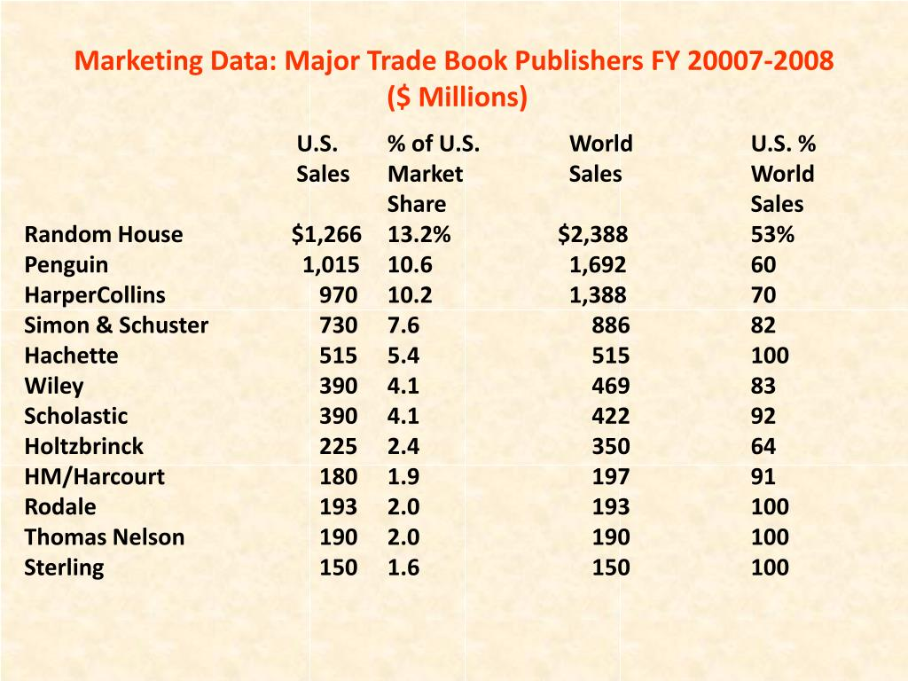 Marketing Data: Major Trade Book Publishers FY 20007-2008