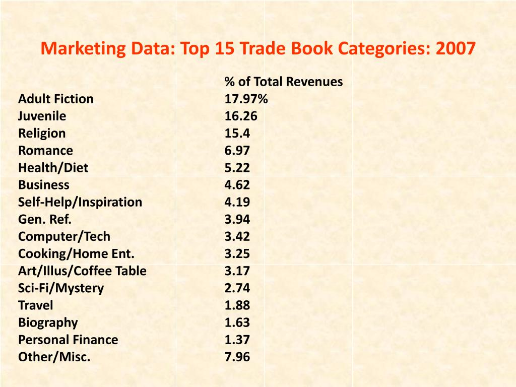 Marketing Data: Top 15 Trade Book Categories: 2007