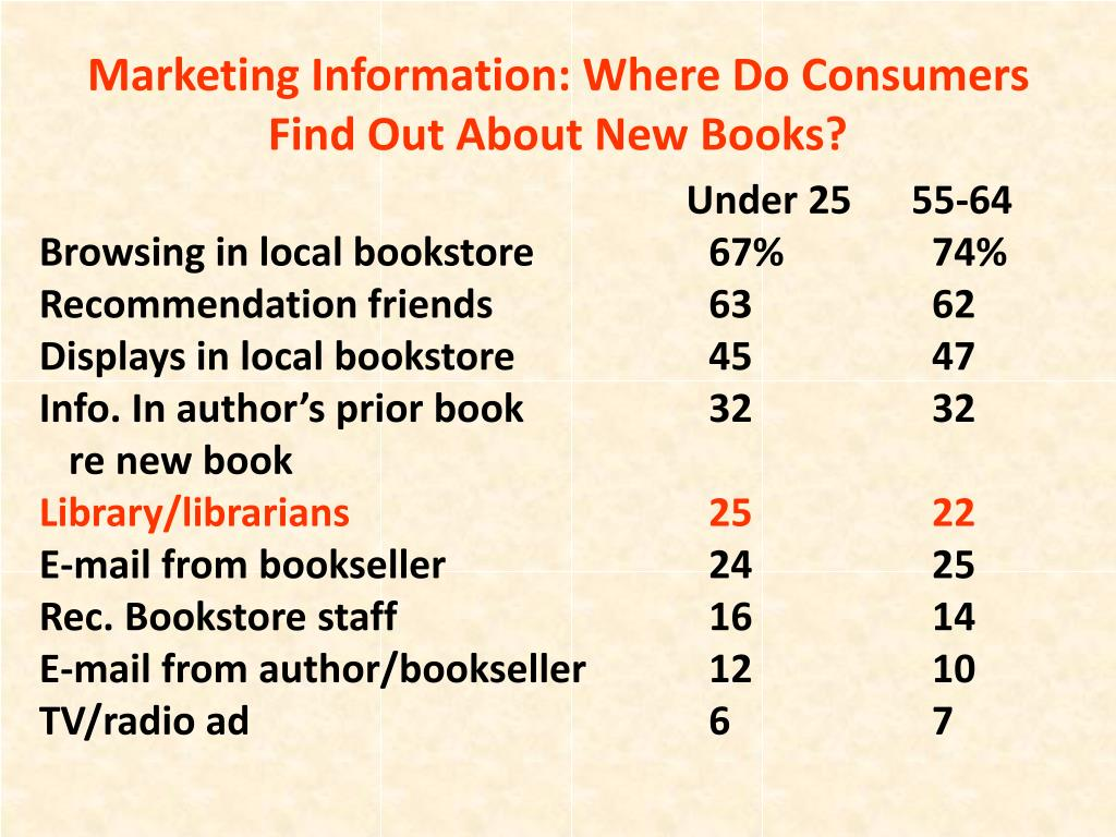 Marketing Information: Where Do Consumers Find Out About New Books?