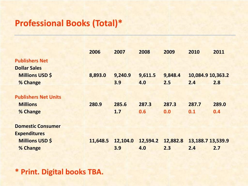 Professional Books (Total)*