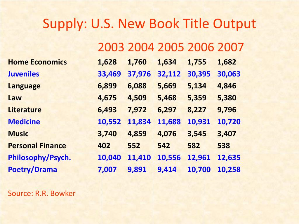 Supply: U.S. New Book Title Output