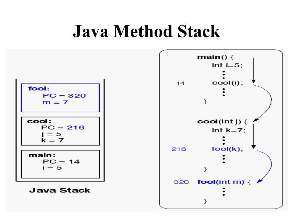 Java Method Stack