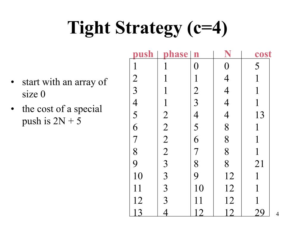 Tight Strategy (c=4)