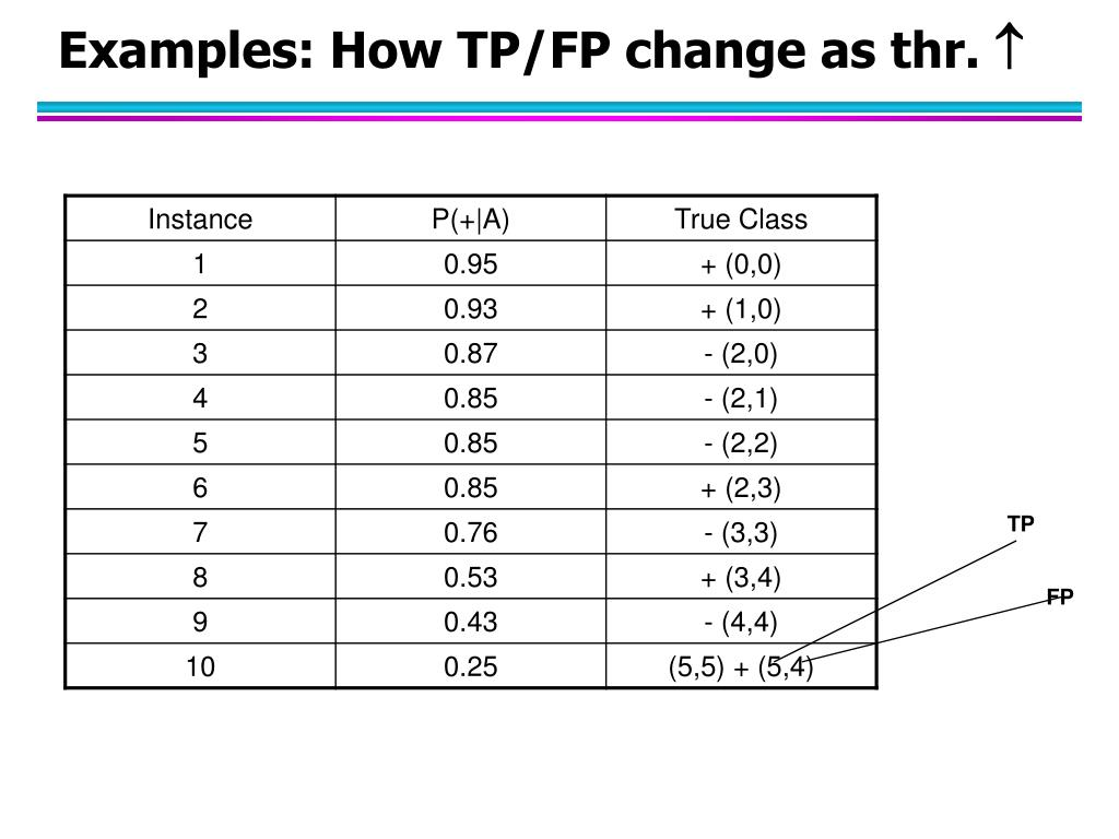 Examples: How TP/FP change as thr.