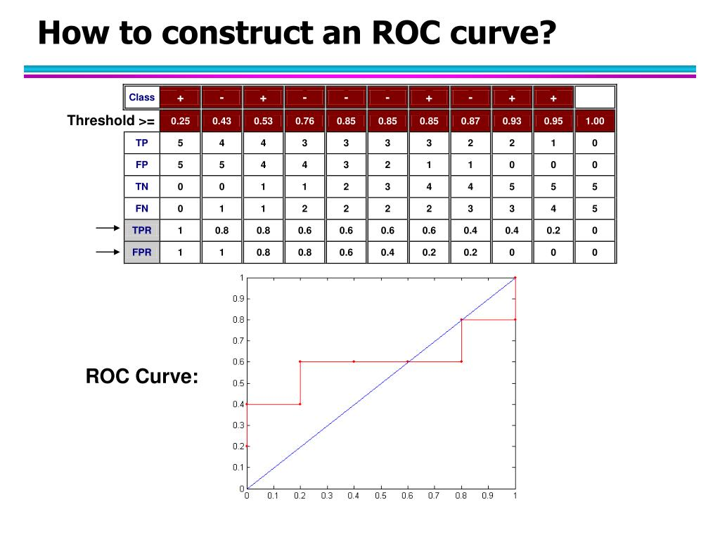 How to construct an ROC curve?