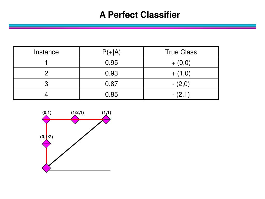 A Perfect Classifier