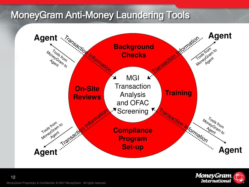 MoneyGram Anti-Money Laundering Tools