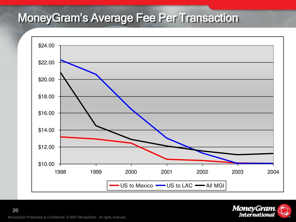 MoneyGram's Average Fee Per Transaction