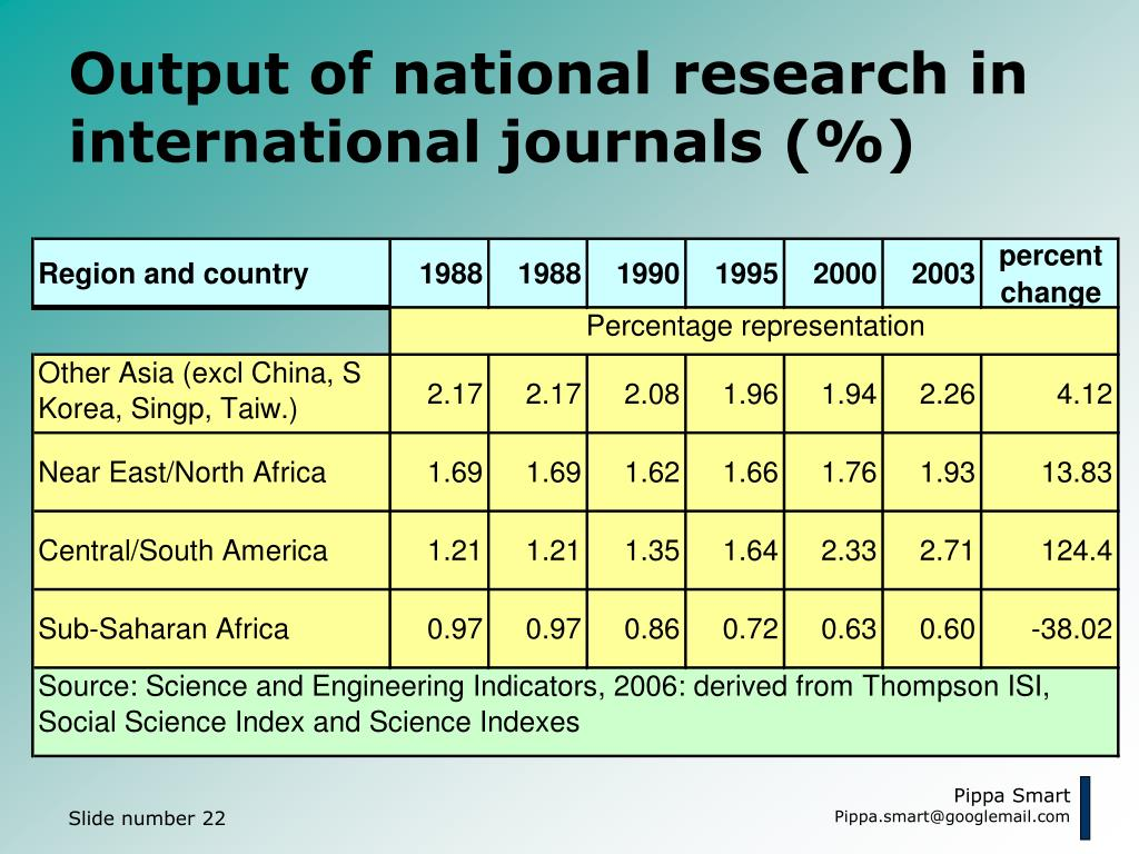 Output of national research in international journals (%)