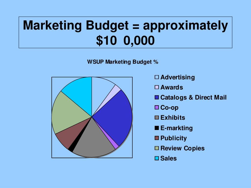Marketing Budget = approximately $10