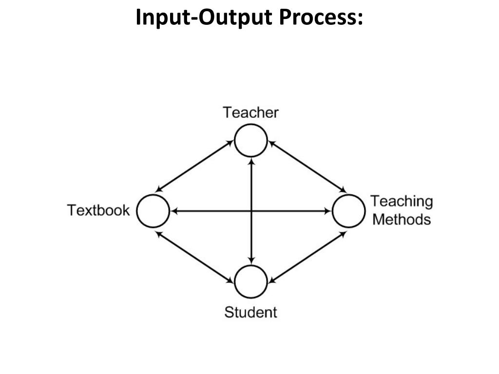 Input-Output Process:
