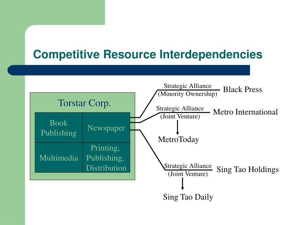 Competitive Resource Interdependencies