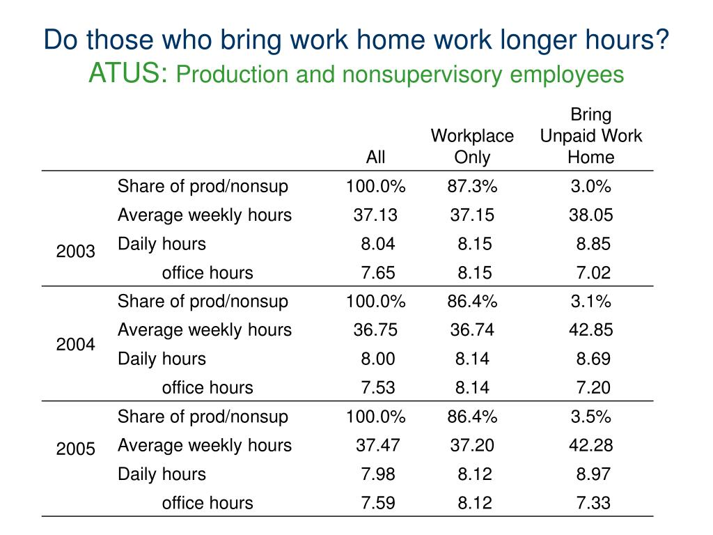 Do those who bring work home work longer hours?