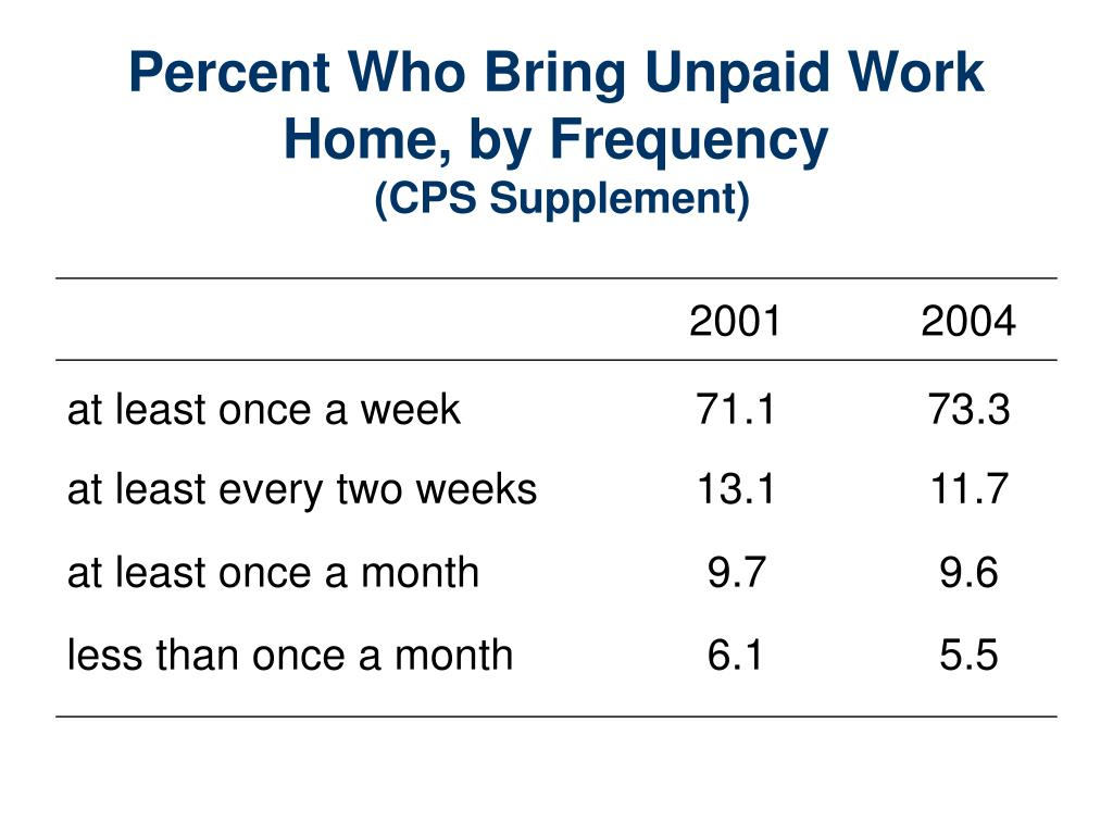 Percent Who Bring Unpaid Work Home, by Frequency