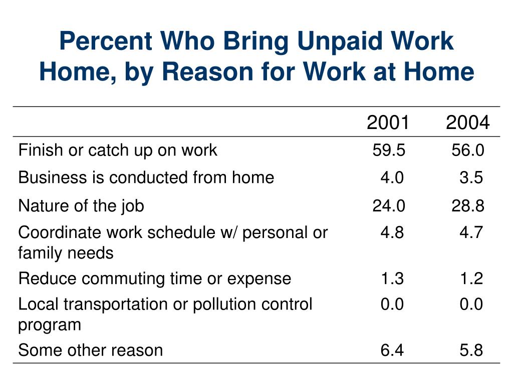 Percent Who Bring Unpaid Work Home, by Reason for Work at Home