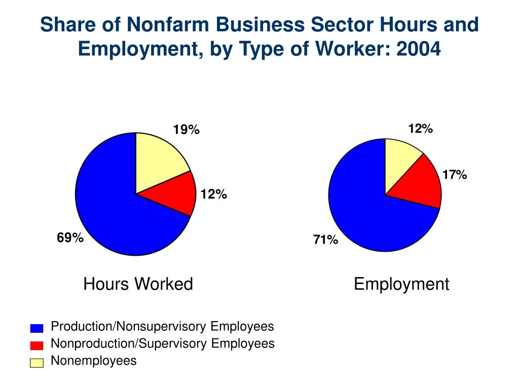 Share of Nonfarm Business Sector Hours and Employment, by Type of Worker: 2004