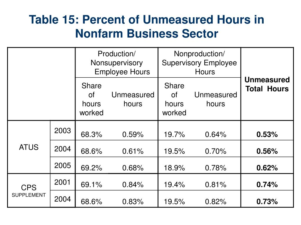Table 15: Percent of Unmeasured Hours in Nonfarm Business Sector