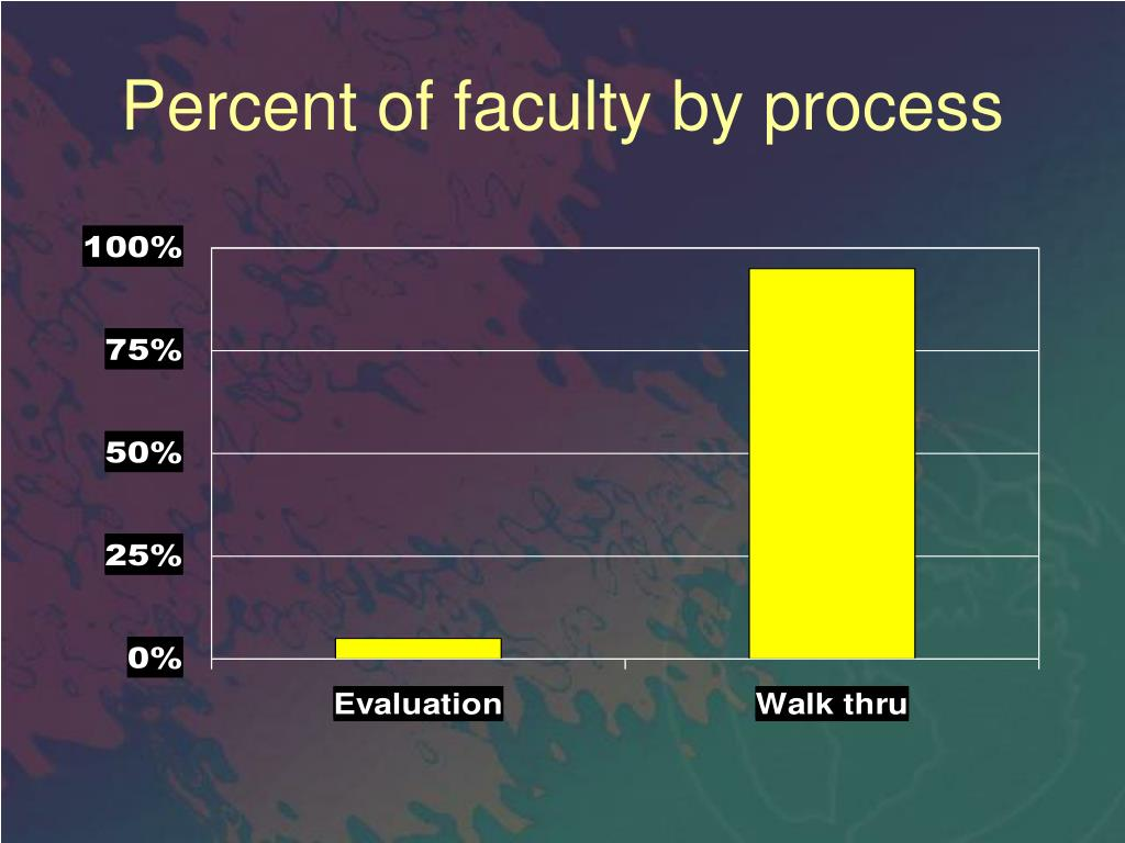 Percent of faculty by process
