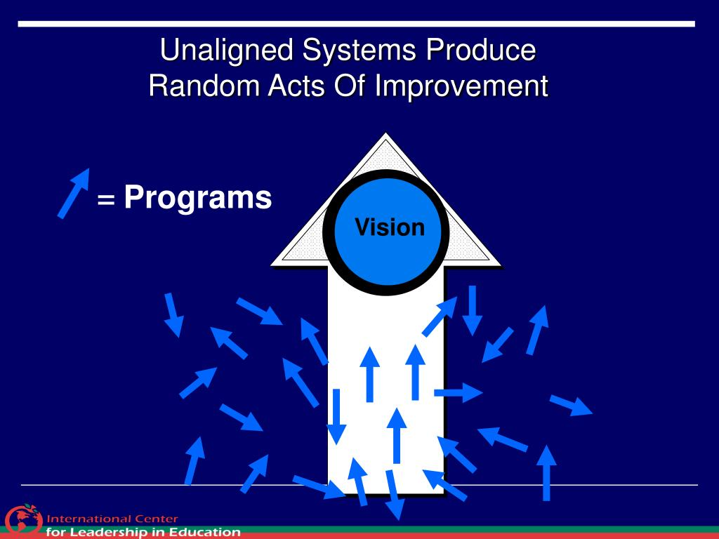 Unaligned Systems Produce