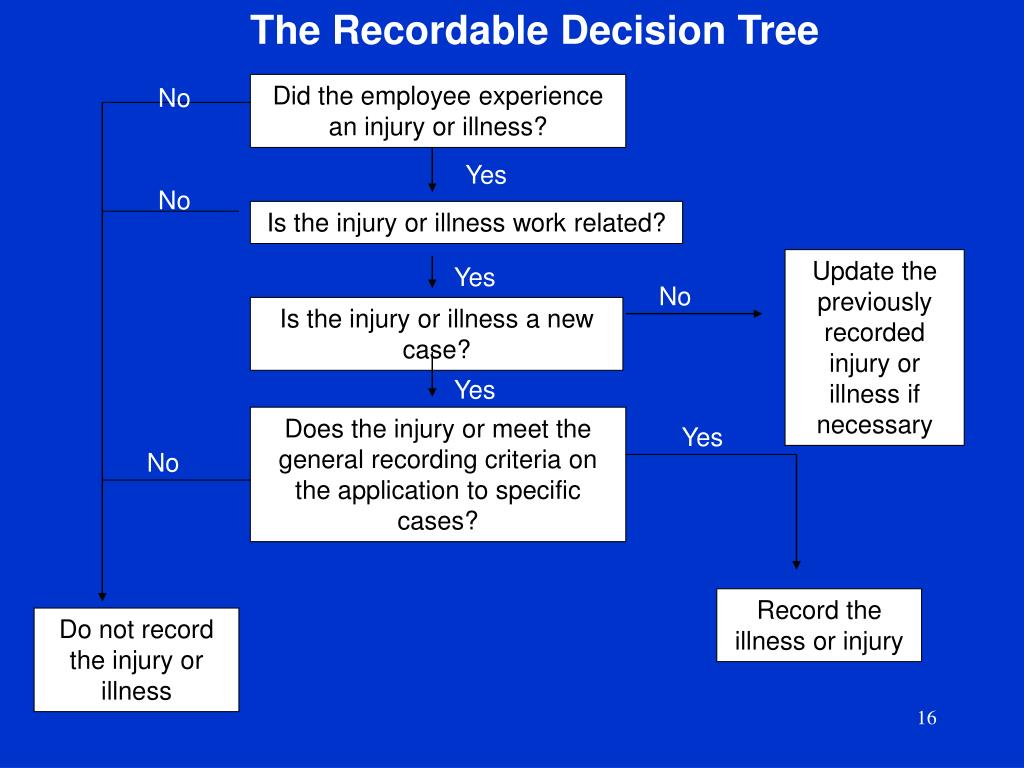 The Recordable Decision Tree