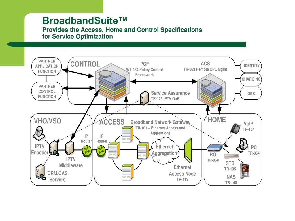 BroadbandSuite™