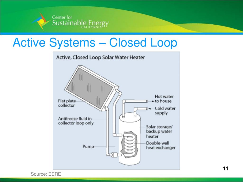 Active Systems – Closed Loop