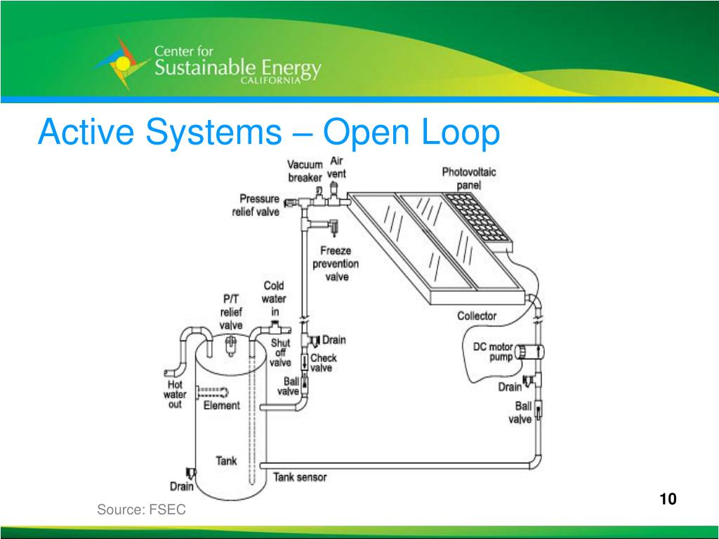 Active Systems – Open Loop
