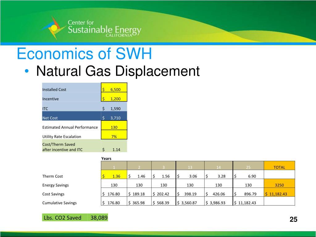 Economics of SWH