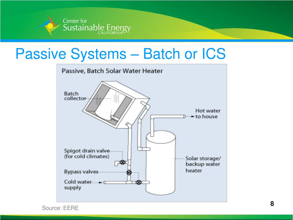 Passive Systems – Batch or ICS
