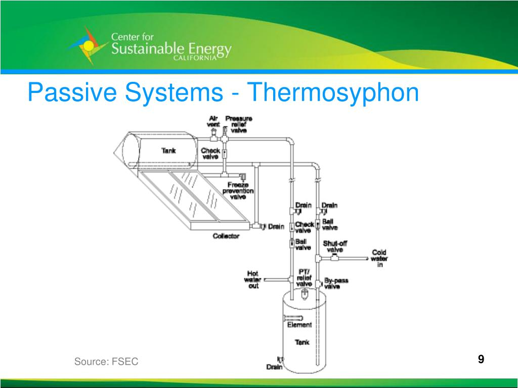 Passive Systems -