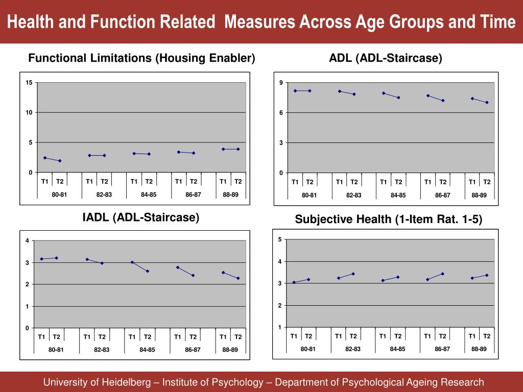 Health and Function Related  Measures Across Age Groups and Time