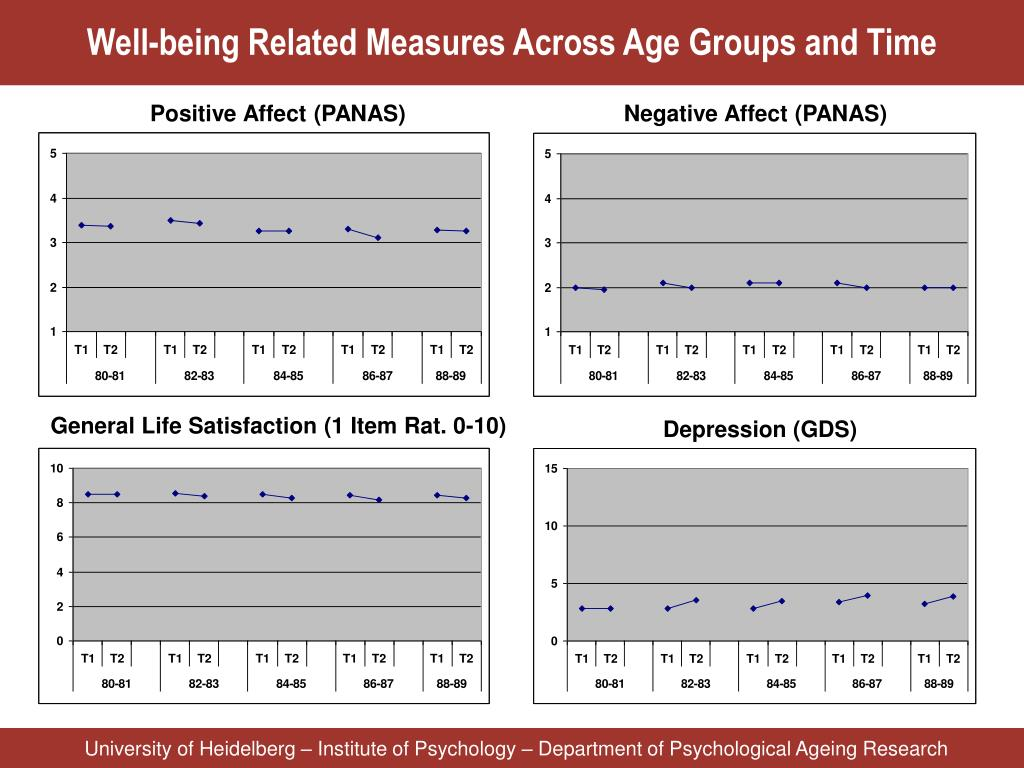 Well-being Related Measures Across Age Groups and Time